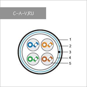 C5-FTP4205 - кабель витая пара, 5е категория, монтажный, FTP, 4 пары, 100 Мгц
