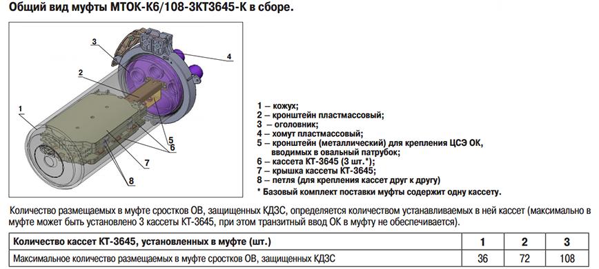 инструкция по монтажу оптической муфты - фото 10