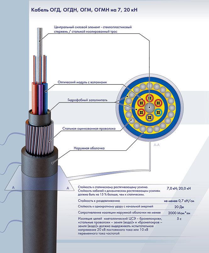 Оптический кабель ОГД-2*4А-7 (7кН) (8 волокон)