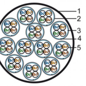 Hyperline FUTP48W-C5-S24-IN-LSZH-GY (FTP48W-C5-SOLID-IN-LSZH) Кабель витая пара, экранированная F/UTP, категория 5, 48 пар (4 пары (24 AWG)х12), каждый 4х парник - экран-фольга и LSZH-оболочка, одножильный(solid), LSZH нг(С)-HF, –20°C - +60°C, серый