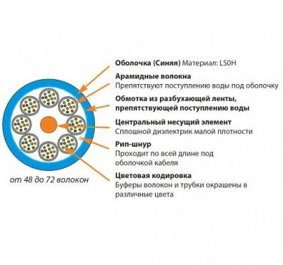 Siemon 9GD8L072G-E206M Кабель волоконно-оптический XGLO 9/125 (OS1/OS2) одномодовый, 72 волокна, tight buffer, внутренний/внешний, LSOH1 (IEC 60332-1), -20°C - +70°C, синий