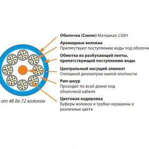 Siemon 9GD8L048D-E206M Кабель волоконно-оптический XGLO 9/125 (OS1/OS2) одномодовый, 48 волокон, tight buffer, внутренний/внешний, LSOH1 (IEC 60332-1), -20°C - +70°C, синий