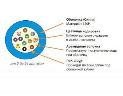 Siemon 9GD8L012G-E2065 (500 м) Кабель волоконно-оптический XGLO 9/125 (OS1/OS2) одномодовый, 12 волокон, tight buffer, внутренний/внешний, LSOH1 (IEC 60332-1), -20°C - +70°C, синий