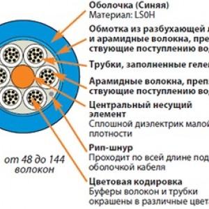 Siemon 9GG5L072G-T106M Кабель волоконно-оптический LightSystem 50/125 (OM2) многомодовый, 72 волокна, loose tube, внутренний/внешний, LSOH1 (IEC 60332-1), -30°C - +60°C, синий
