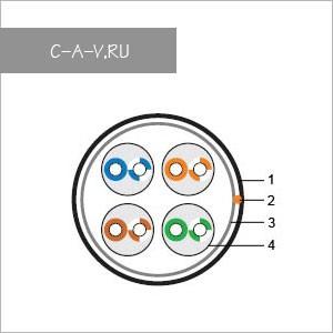 C5-UTP4205-OUTDR-GY - кабель витая пара, для наружных работ, 5е категория, монтажный, UTP, 4 пары, 100 Мгц