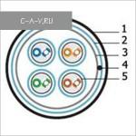 C6-SFTP4205 - кабель витая пара, 6 категория, SFTP, 4 пары, 300 Мгц