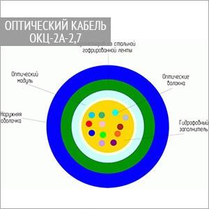 Оптический кабель ОКЦ-2А-2,7 в канализацию