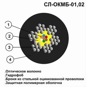 Оптический кабель СЛ-ОКМБ-02НУ-16Е7(200)-2,5 «МЯГКИЙ»