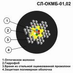 Оптический кабель СЛ-ОКМБ-02НУ-8Е2-2,5 «МЯГКИЙ»