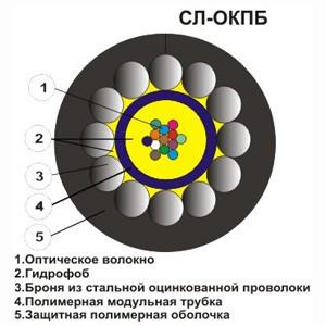 Оптический кабель СЛ-ОКПБ-НУ-2Е2-2,7