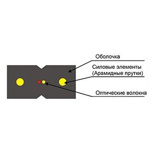 Оптический кабель ОВП-2А